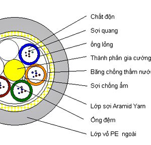 cáp quang adss 12FO