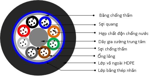 Cáp quang luồn cống kim loại 24fo | cáp quang 24 sợi