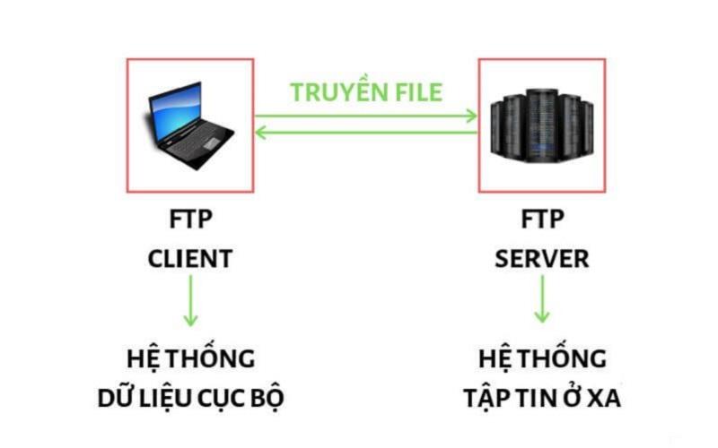 Cổng dịch vụ nào của máy tính được mã hóa đường truyền