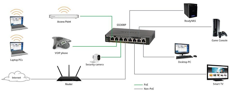 Switch là một thiết bị chuyển mạch tối quan trọng trong mạng