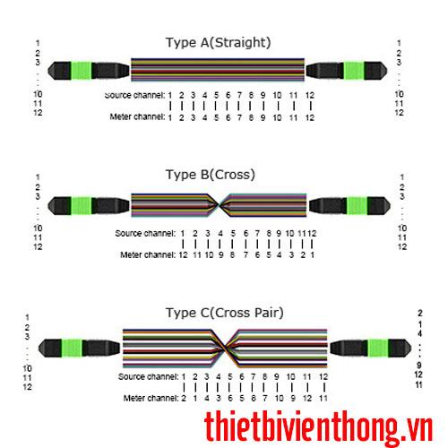 Dây nhảy quang MTP/MPO 12 sợi singlemode OS2
